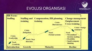 Evolusi Organisasi